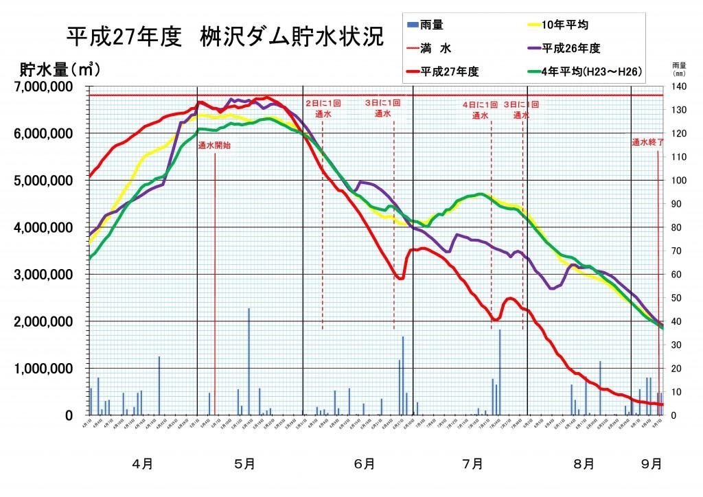 貯水グラフ